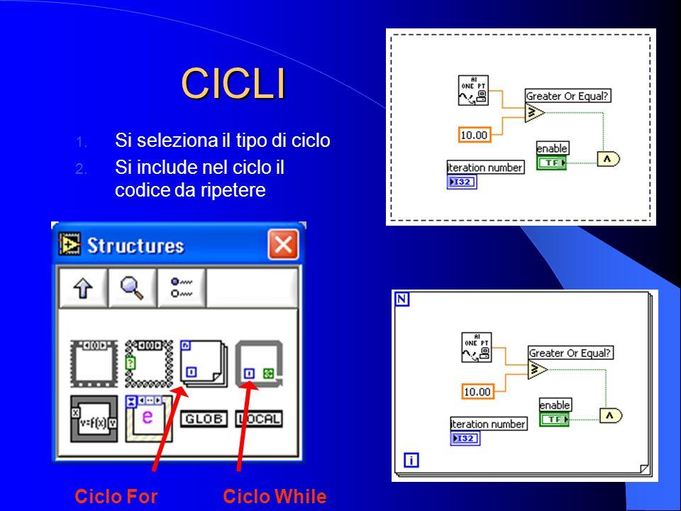 CICLI Ciclo For 1.Si seleziona il tipo di ciclo 2.