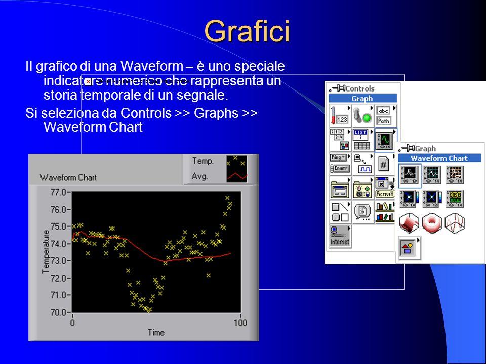 Grafici Il grafico di una Waveform – è uno speciale indicatore numerico che rappresenta un storia temporale di un segnale.