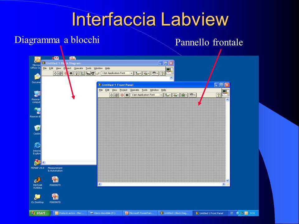 DIAGRAMMA A BLOCCHI Programma dello strumento virtuale I nodi o funzioni sono collegati da un filo che definisce il flusso dei dati I programmi in LabVIEW Virtual Instruments (VIs) PANNELLO FRONTALE Interfaccia grafica Inputs -> Controlli Outputs ->Indicatori