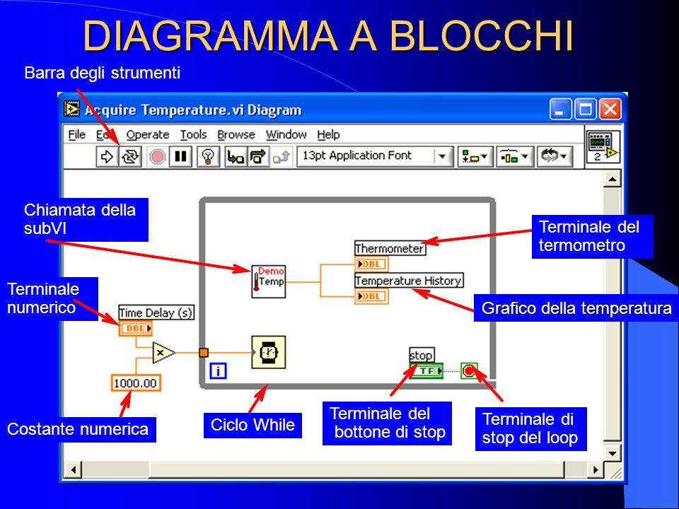 Menù delle funzioni Menù toolsATTIVO IL DIAGRAMMA A BLOCCHI