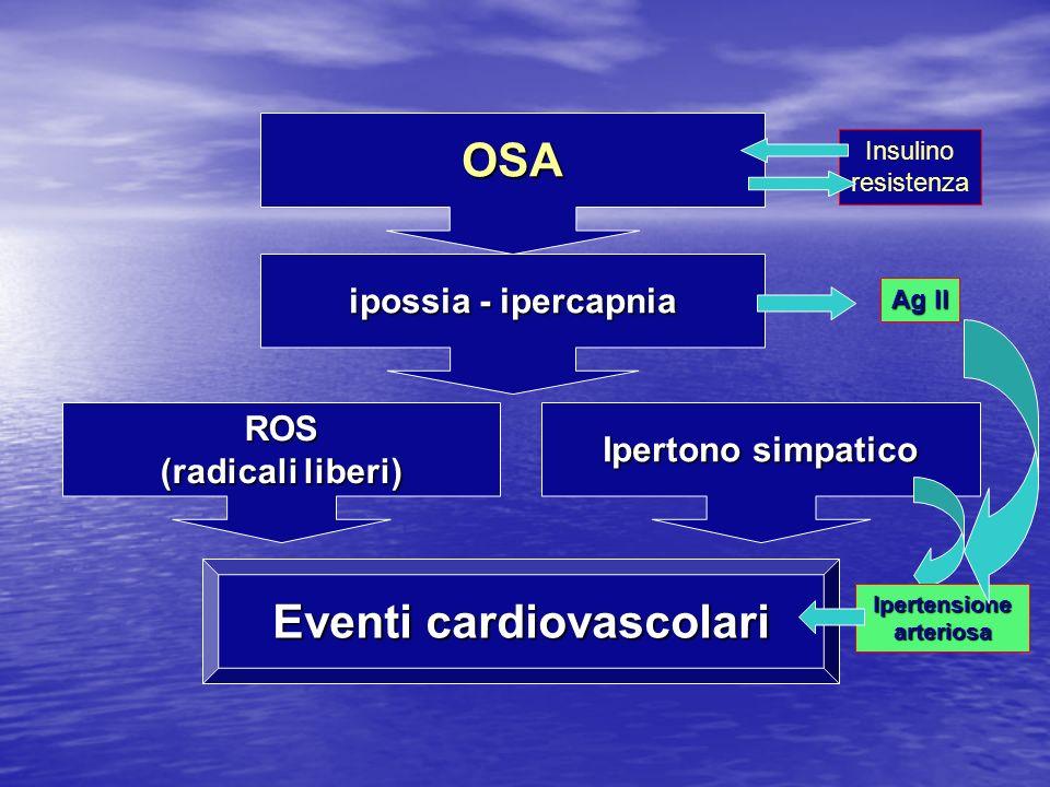 OSA ipossia - ipercapnia ROS (radicali liberi) Ipertono simpatico Eventi cardiovascolari Insulino resistenza Ipertensionearteriosa Ag II