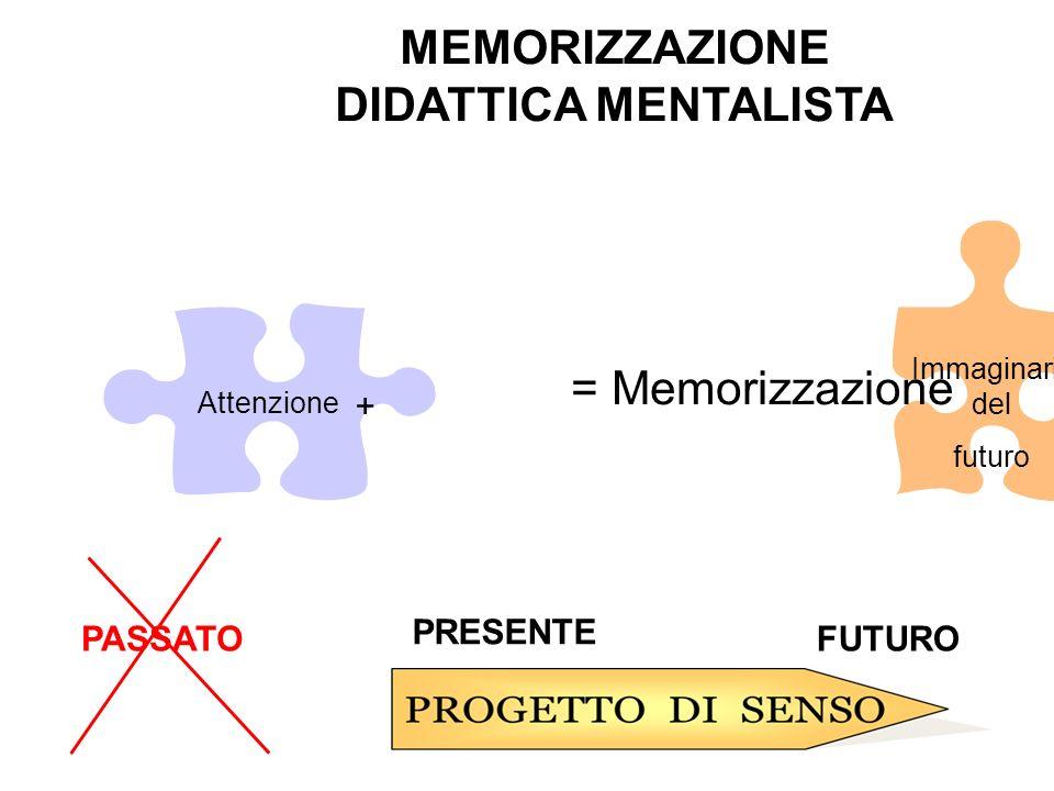 Attenzione Immaginario del futuro + = Memorizzazione PASSATO PRESENTE FUTURO MEMORIZZAZIONE DIDATTICA MENTALISTA