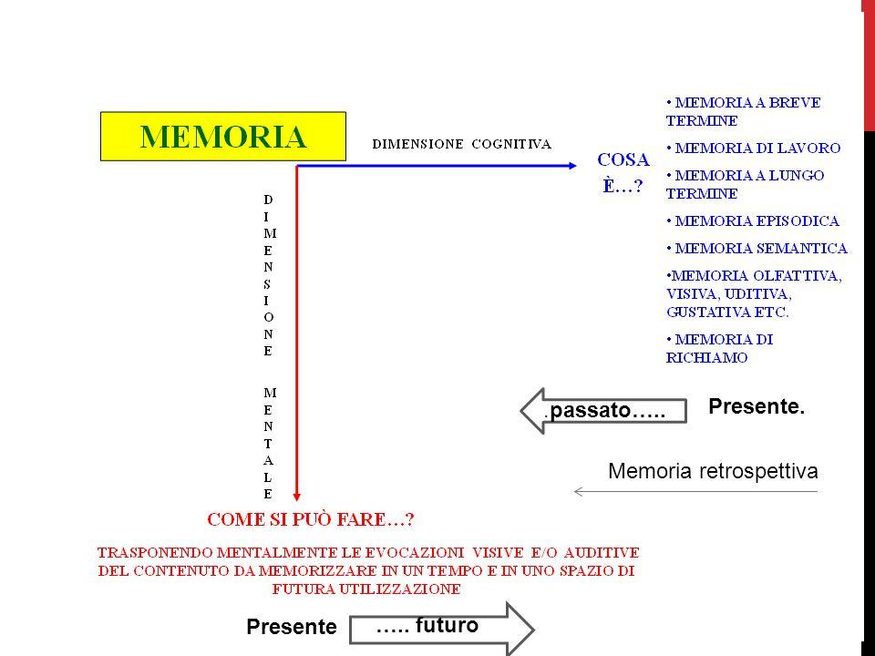 IL GESTO DELLA MEMORIZZAZIONE p = percezione (auditiva e/o visiva) e = evocazione mentale auditiva e/o visiva r = restituzione dellevocazione Il gesto della memorizzazione consiste nel partire da un oggetto di percezione (p) per realizzarne una codificazione mentale (e) e collocare questo evocato in una situazione ipotetica di riutilizzazione (r).