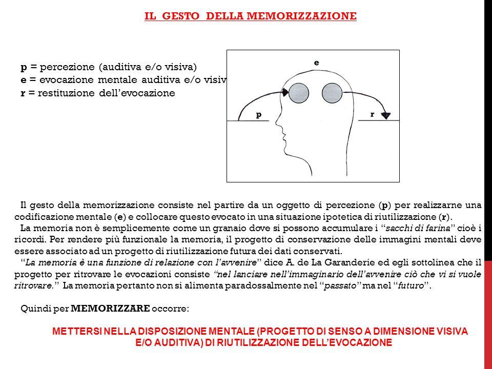 IL GESTO DELLA MEMORIZZAZIONE p = percezione (auditiva e/o visiva) e = evocazione mentale auditiva e/o visiva r = restituzione dellevocazione Il gesto