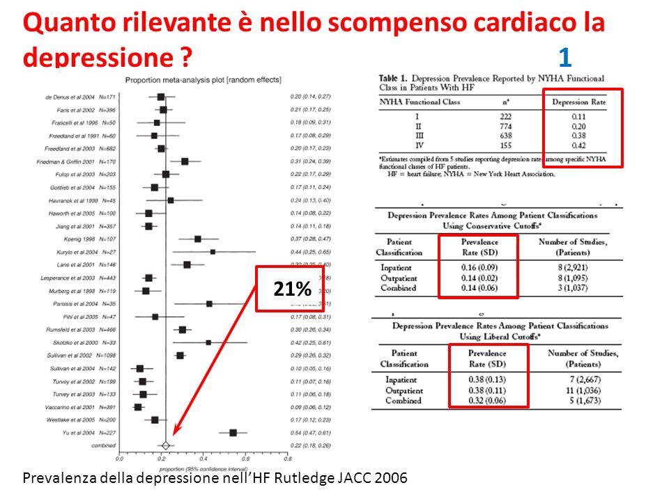 Quanto rilevante è nello scompenso cardiaco la depressione ? 1 Prevalenza della depressione nellHF Rutledge JACC 2006 21%