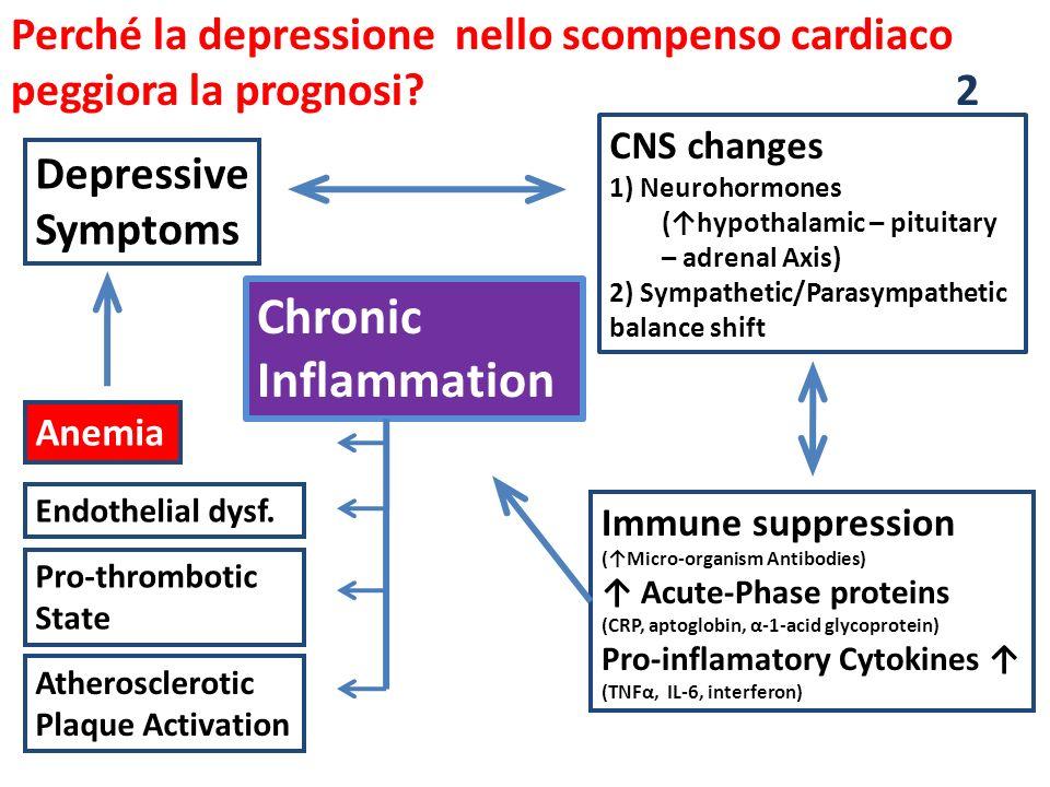 Perché la depressione nello scompenso cardiaco peggiora la prognosi? 2 Depressive Symptoms CNS changes 1) Neurohormones (hypothalamic – pituitary – ad