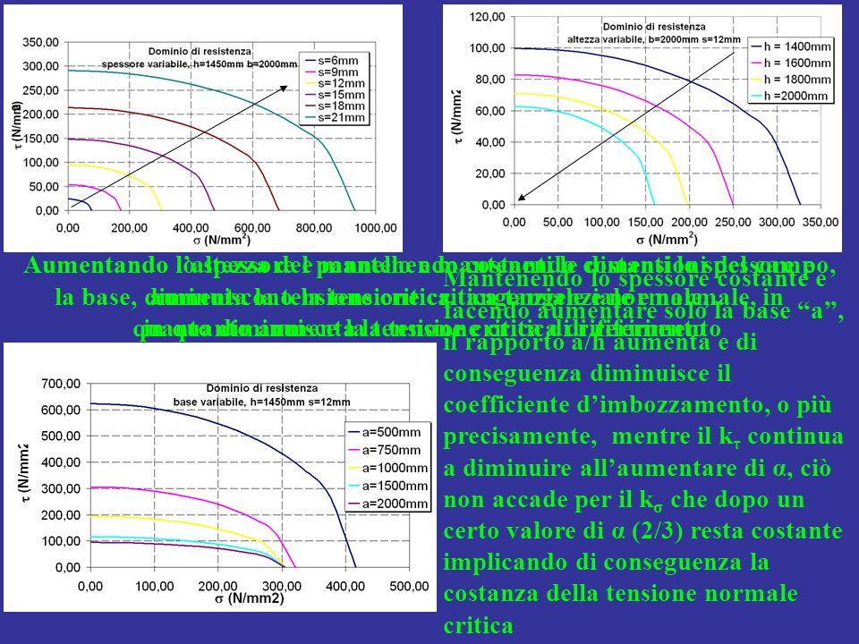 Aumentando lo spessore e mantenendo costanti le dimensioni del campo, aumenta la tensione critica tangenziale e normale, in quanto aumenta la tensione critica di riferimento Aumentando laltezza del pannello e mantenendo costanti lo spessore e la base, diminuiscono la tensione critica tangenziale e normale, in quanto diminuisce la tensione critica di riferimento Mantenendo lo spessore costante e facendo aumentare solo la base a, il rapporto a/h aumenta e di conseguenza diminuisce il coefficiente dimbozzamento, o più precisamente, mentre il k τ continua a diminuire allaumentare di α, ciò non accade per il k σ che dopo un certo valore di α (2/3) resta costante implicando di conseguenza la costanza della tensione normale critica