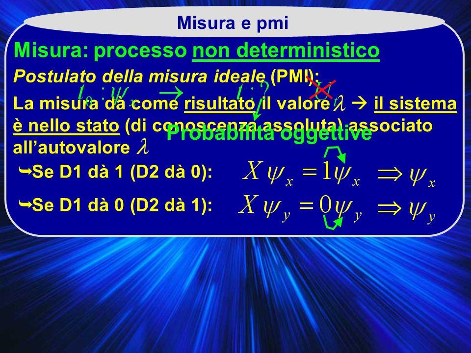 Misura e pmi Misura: processo non deterministico La misura dà come risultato il valore il sistema è nello stato (di conoscenza assoluta) associato allautovalore S e D1 dà 1 (D2 dà 0): S e D1 dà 0 (D2 dà 1): Postulato della misura ideale (PMI): Probabilità oggettive