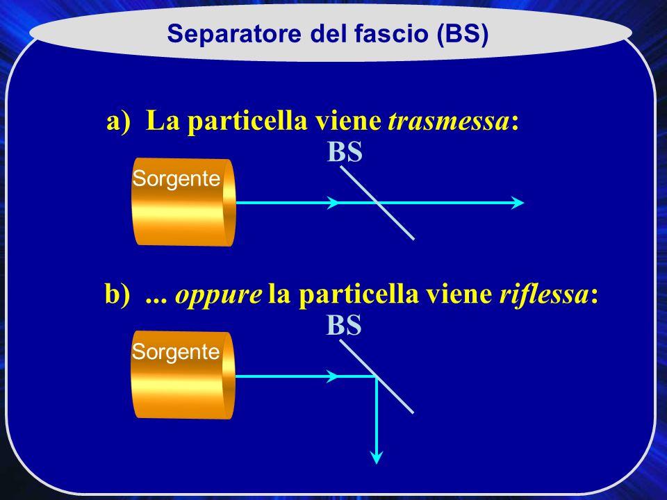 Separatore del fascio (BS) a) La particella viene trasmessa: b)...