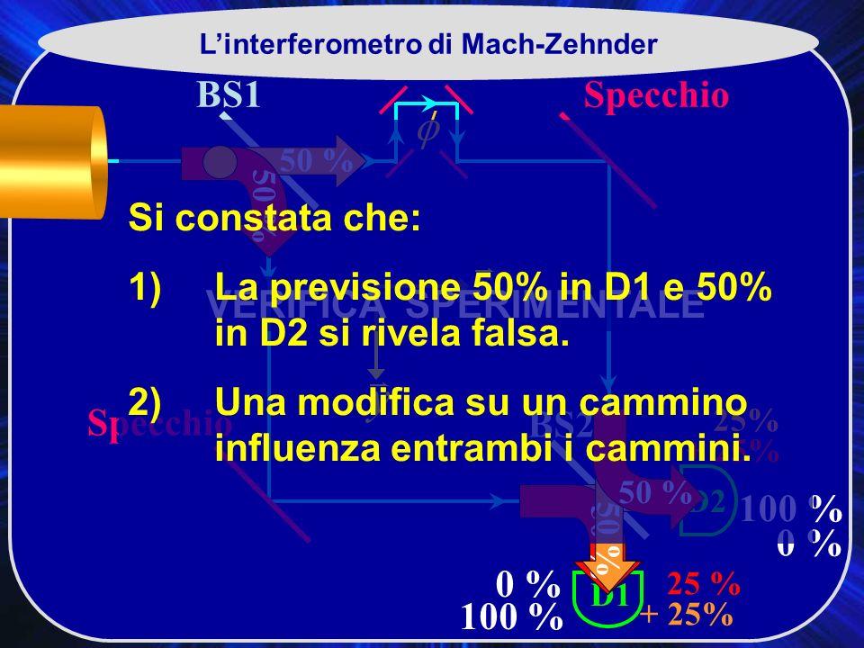 BS1 BS2 Specchio D2 D1 0 % 100 % Linterferometro di Mach-Zehnder 100 % 0 % 50 % 25 % + 25% 25% + 25% VERIFICA SPERIMENTALE Si constata che: 1) La previsione 50% in D1 e 50% in D2 si rivela falsa.