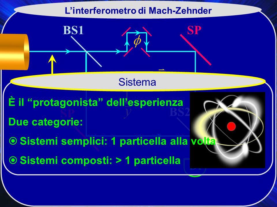 BS1 BS2 SP D2 D1 Linterferometro di Mach-Zehnder Sistema È il protagonista dellesperienza Due categorie: Sistemi semplici: 1 particella alla volta Sistemi composti: > 1 particella