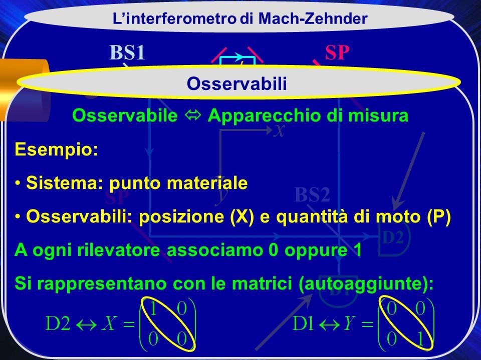 BS1 BS2 SP D2 D1 Linterferometro di Mach-Zehnder Osservabili Osservabile Apparecchio di misura Esempio: Sistema: punto materiale Osservabili: posizione (X) e quantità di moto (P) A ogni rilevatore associamo 0 oppure 1 Si rappresentano con le matrici (autoaggiunte):