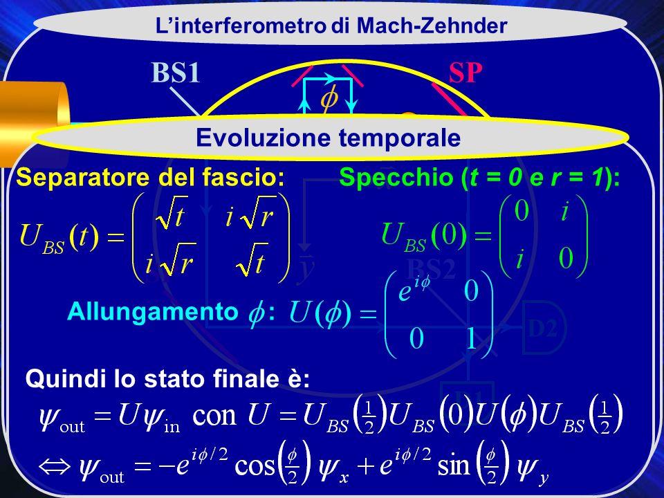 BS1 BS2 SP D2 D1 Linterferometro di Mach-Zehnder Evoluzione temporale Separatore del fascio:Specchio (t = 0 e r = 1): Allungamento : Quindi lo stato finale è: