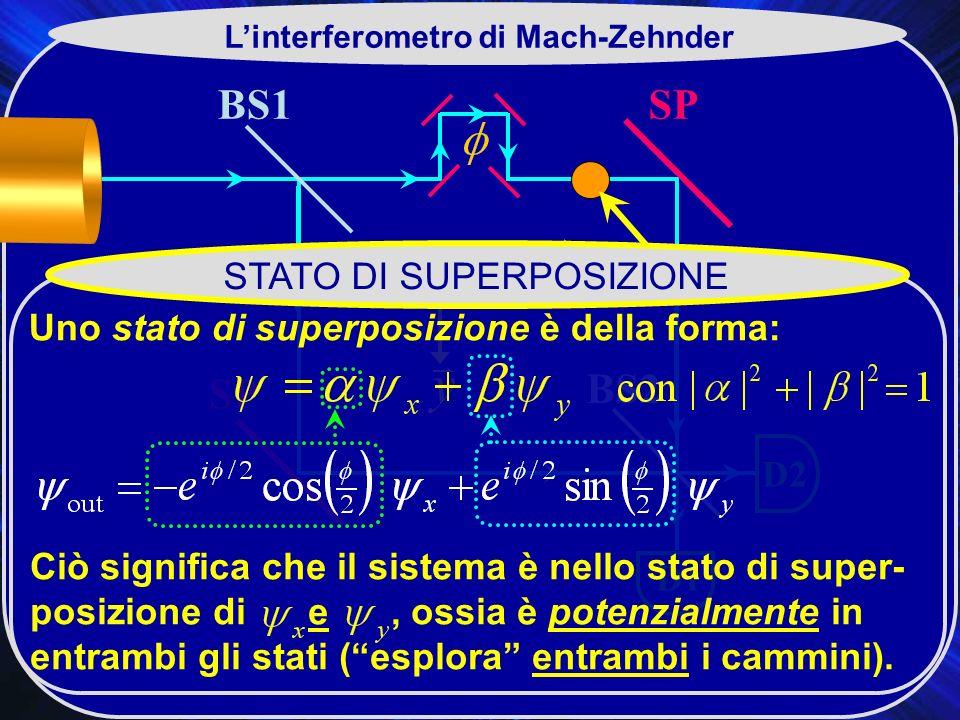 BS1 BS2 SP D2 D1 Linterferometro di Mach-Zehnder STATO DI SUPERPOSIZIONE Uno stato di superposizione è della forma: Ciò significa che il sistema è nello stato di super- posizione di e, ossia è potenzialmente in entrambi gli stati (esplora entrambi i cammini).