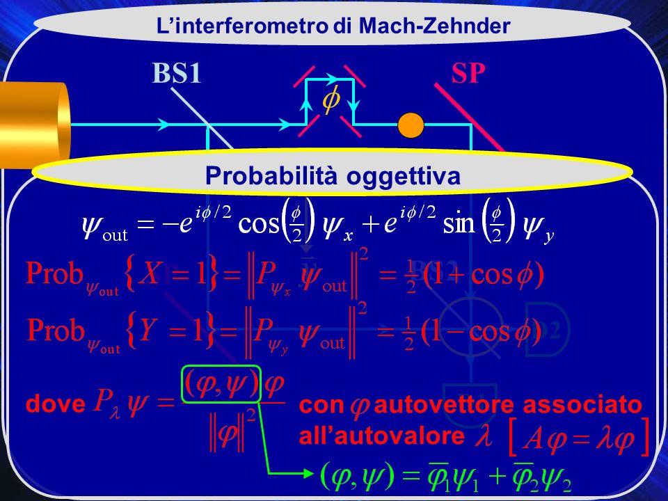 BS1 BS2 SP D2 D1 Linterferometro di Mach-Zehnder Probabilità oggettiva dove con autovettore associato allautovalore