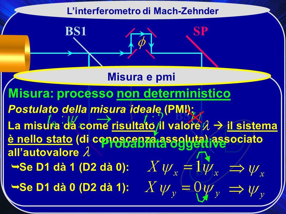 BS1 BS2 SP D2 D1 Linterferometro di Mach-Zehnder Misura e pmi Misura: processo non deterministico La misura dà come risultato il valore il sistema è nello stato (di conoscenza assoluta) associato allautovalore S e D1 dà 1 (D2 dà 0): S e D1 dà 0 (D2 dà 1): Postulato della misura ideale (PMI): Probabilità oggettive