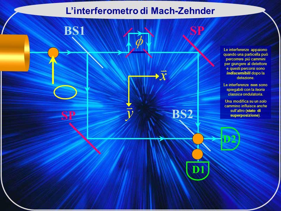 Le interferenze appaiono quando una particella può percorrere più cammini per giungere al detettore e questi percorsi sono indiscernibili dopo la detezione.