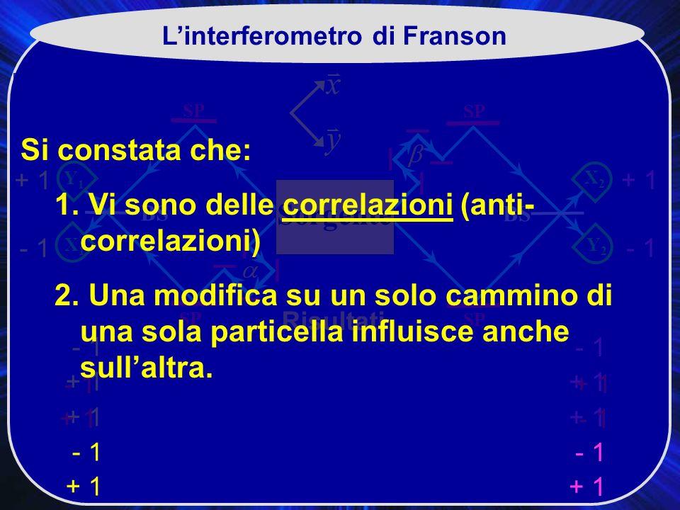 SP X2X2 BS SP Y2Y2 Y1Y1 X1X1 Sorgente Linterferometro di Franson Risultati + 1 - 1 + 1 - 1 + 1 - 1 + 1 - 1 + 1 - 1 + 1 Sorgente + 1- 1 + 1 Si constata che: 1.