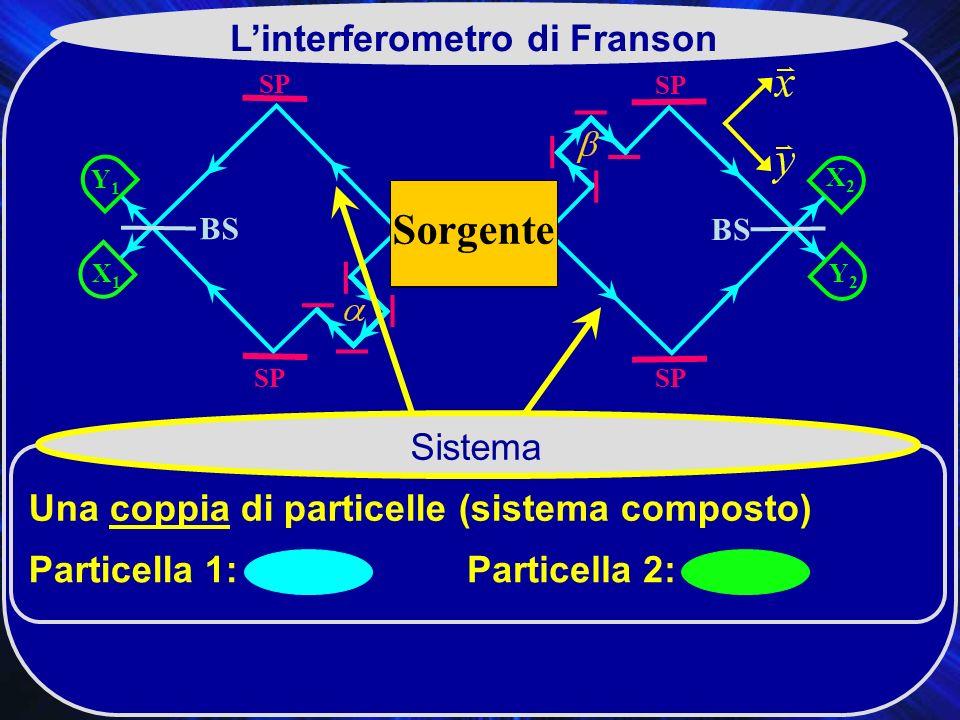 SP X2X2 BS SP Y2Y2 Y1Y1 X1X1 Sorgente 2 Linterferometro di Franson 1 Sistema Una coppia di particelle (sistema composto) Particella 1:Particella 2: Sorgente