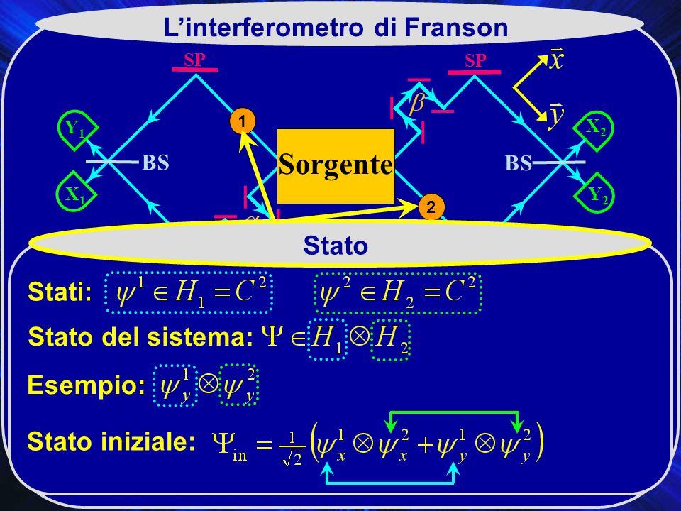 SP X2X2 BS SP Y2Y2 Y1Y1 X1X1 Sorgente 2 1 Linterferometro di Franson Stato Stati: Stato del sistema: Stato iniziale: Esempio: