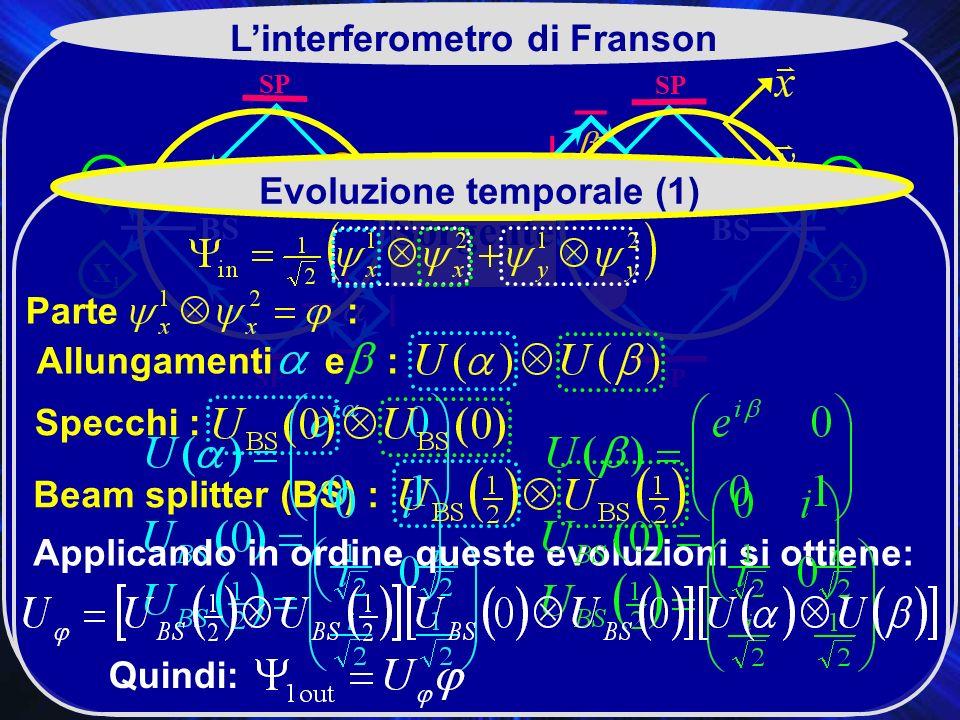 SP X2X2 BS SP Y2Y2 Y1Y1 X1X1 Sorgente Linterferometro di Franson Evoluzione temporale (1) Beam splitter (BS) : Specchi : Allungamenti e : Applicando in ordine queste evoluzioni si ottiene: Parte : Quindi: