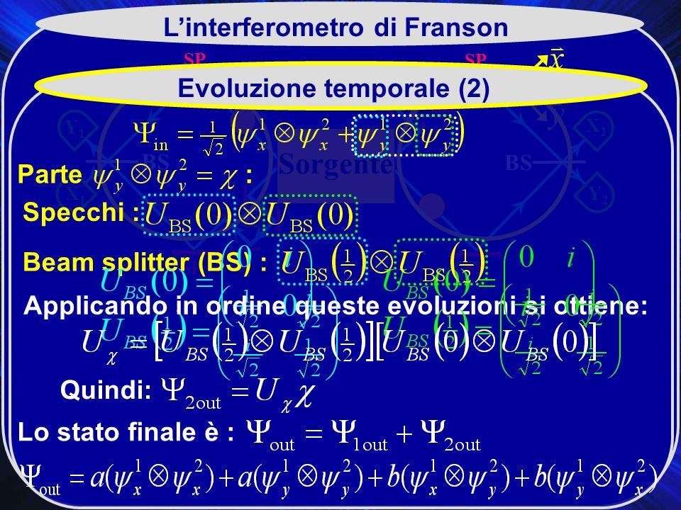 SP X2X2 BS SP Y2Y2 Y1Y1 X1X1 Sorgente Linterferometro di Franson Evoluzione temporale (2) Beam splitter (BS) : Specchi : Applicando in ordine queste evoluzioni si ottiene: Parte : Quindi: Lo stato finale è :