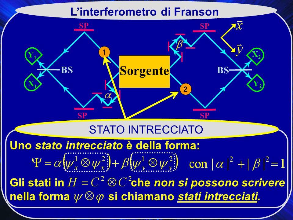 SP X2X2 BS SP Y2Y2 Y1Y1 X1X1 Sorgente 2 1 Linterferometro di Franson STATO INTRECCIATO Uno stato intrecciato è della forma: Gli stati in che non si possono scrivere nella forma si chiamano stati intrecciati.