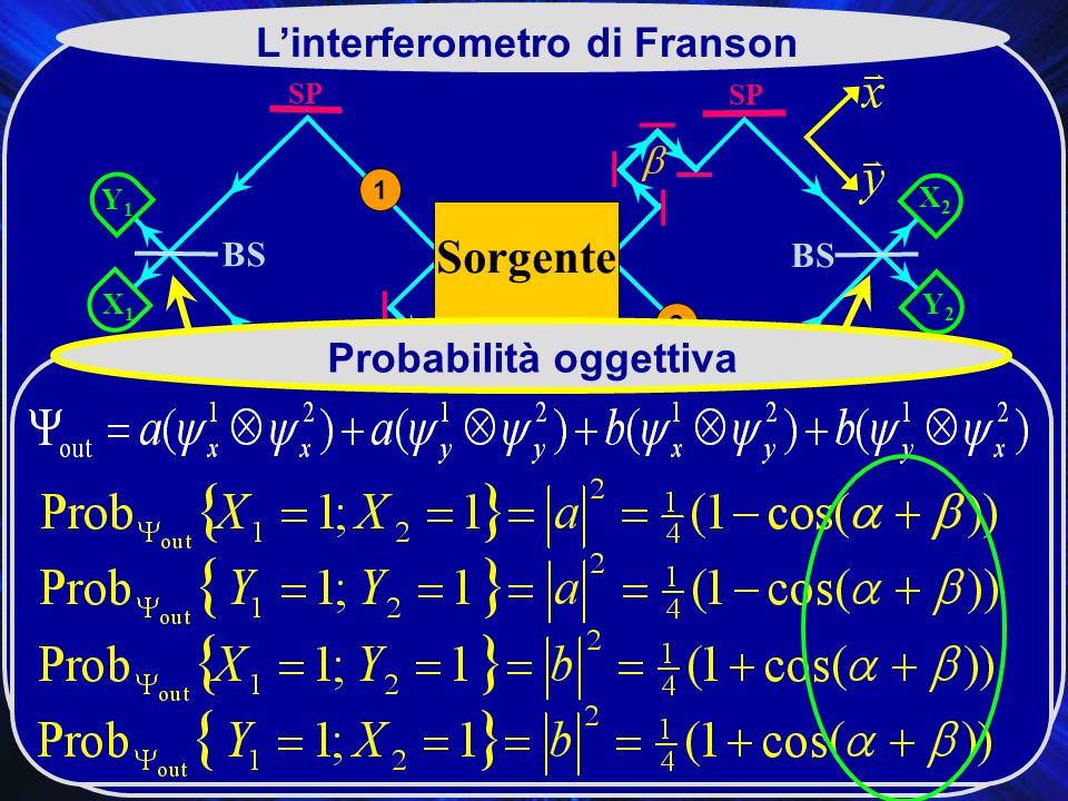 SP X2X2 BS SP Y2Y2 Y1Y1 X1X1 Sorgente 2 1 Linterferometro di Franson Probabilità oggettiva