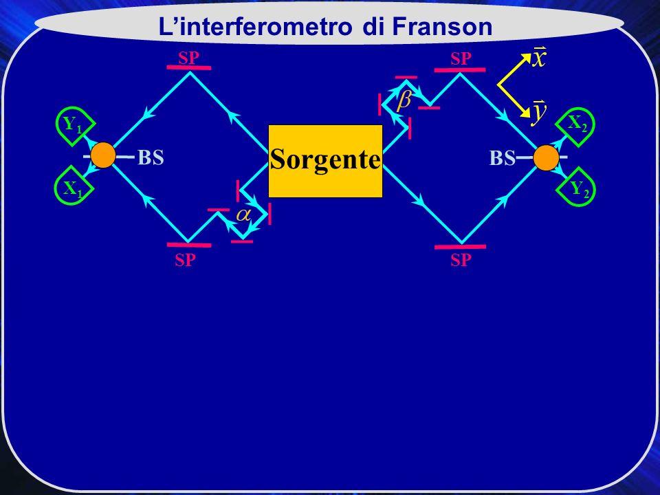 SP X2X2 BS SP Y2Y2 Y1Y1 X1X1 Sorgente Linterferometro di Franson