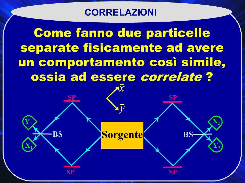 SP X2X2 BS SP Y2Y2 Y1Y1 X1X1 Sorgente CORRELAZIONI Come fanno due particelle separate fisicamente ad avere un comportamento così simile, ossia ad essere correlate ?