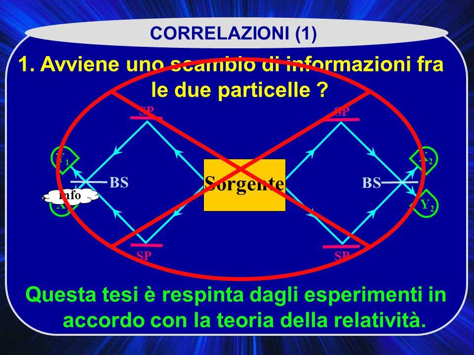 SP X2X2 BS SP Y2Y2 Y1Y1 X1X1 CORRELAZIONI (1) 1.