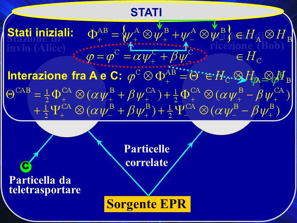 Teletrasporto Particelle correlate Particella da teletrasportare Stazione di invio (Alice) Stazione di ricezione (Bob) C BA STATI Stati iniziali: Interazione fra A e C: Sorgente EPR