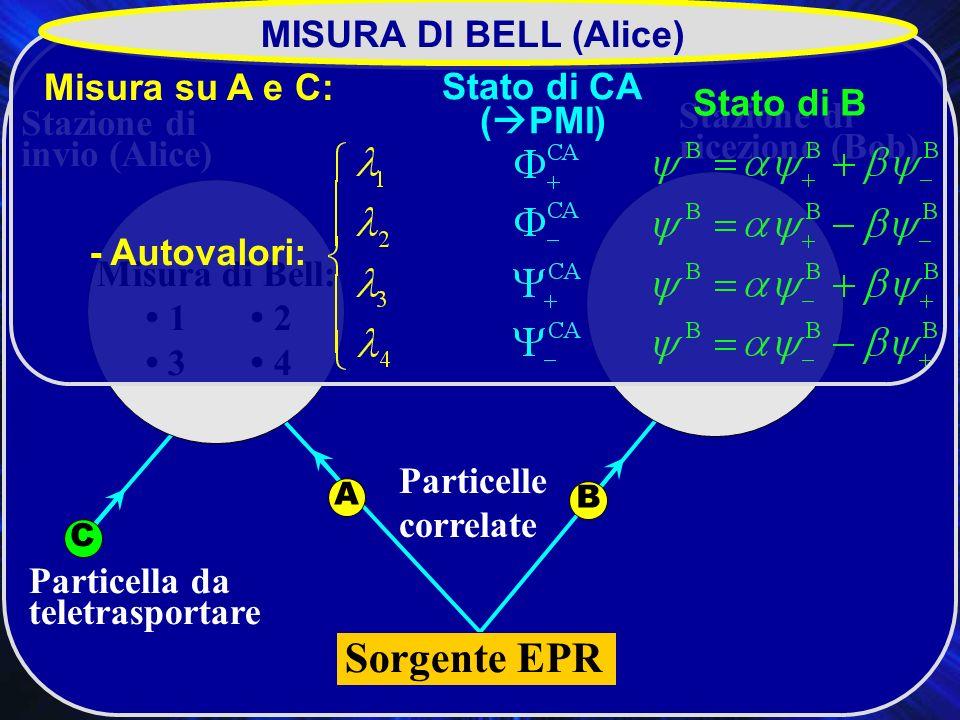Teletrasporto Particelle correlate Particella da teletrasportare Stazione di invio (Alice) Stazione di ricezione (Bob) C AB Sorgente EPR AB Misura di Bell: 1 2 3 4 MISURA DI BELL (Alice) Misura su A e C: - Autovalori: Stato di CA ( PMI) Stato di B