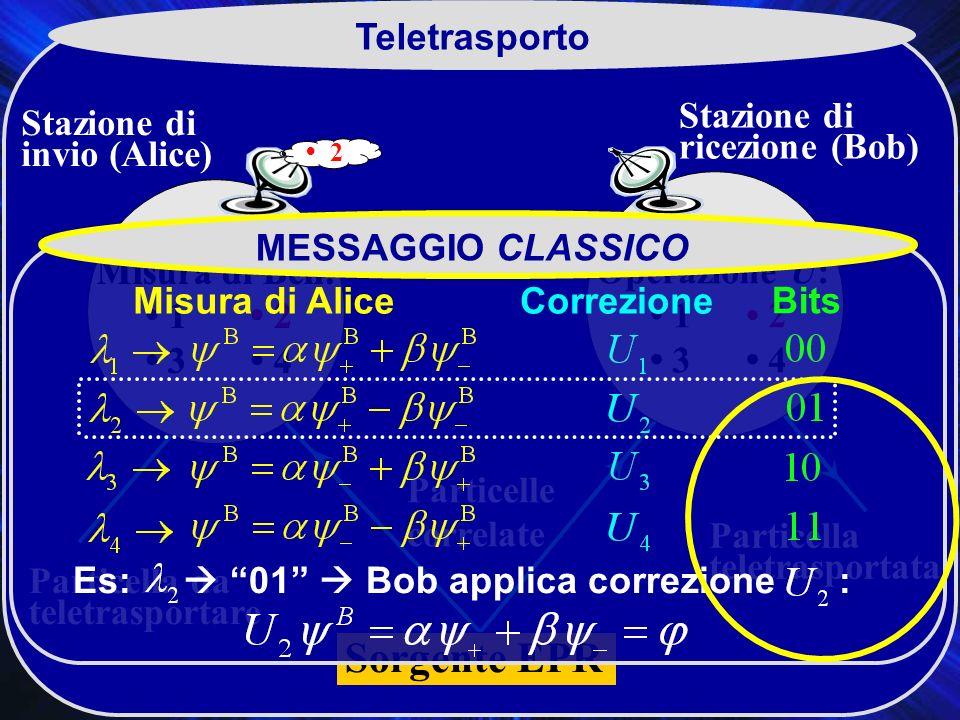 Teletrasporto Particelle correlate Particella da teletrasportare Stazione di invio (Alice) Stazione di ricezione (Bob) Particella teletrasportata C Misura di Bell: 1 2 3 4 Sorgente EPR Misura di Bell: 1 2 3 4 Operazione U: 1 2 3 4 2 MESSAGGIO CLASSICO Bits CorrezioneMisura di Alice Es: 01 Bob applica correzione :