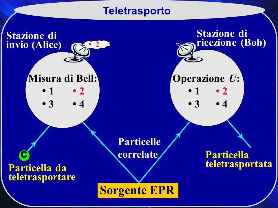 C Teletrasporto Particelle correlate Particella da teletrasportare Stazione di invio (Alice) Stazione di ricezione (Bob) Particella teletrasportata C BA Sorgente EPR Misura di Bell: 1 2 3 4 Operazione U: 1 2 3 4 2