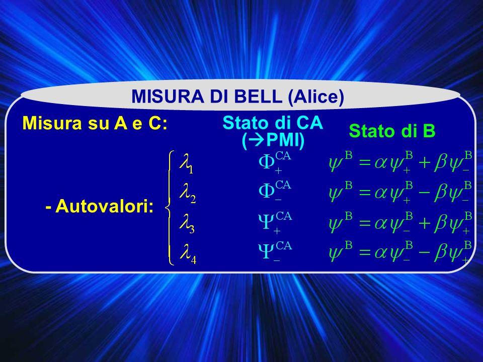 MISURA DI BELL (Alice) Misura su A e C: - Autovalori: Stato di CA ( PMI) Stato di B