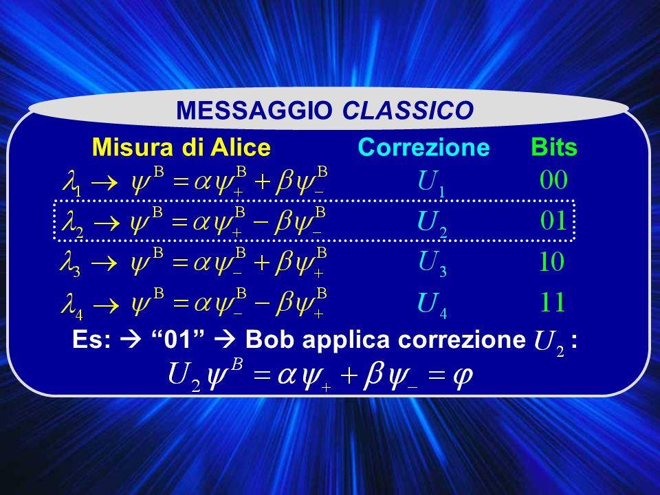 MESSAGGIO CLASSICO Bits CorrezioneMisura di Alice Es: 01 Bob applica correzione :