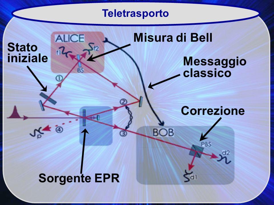 Teletrasporto Sorgente EPR Messaggio classico Stato iniziale Misura di Bell Correzione