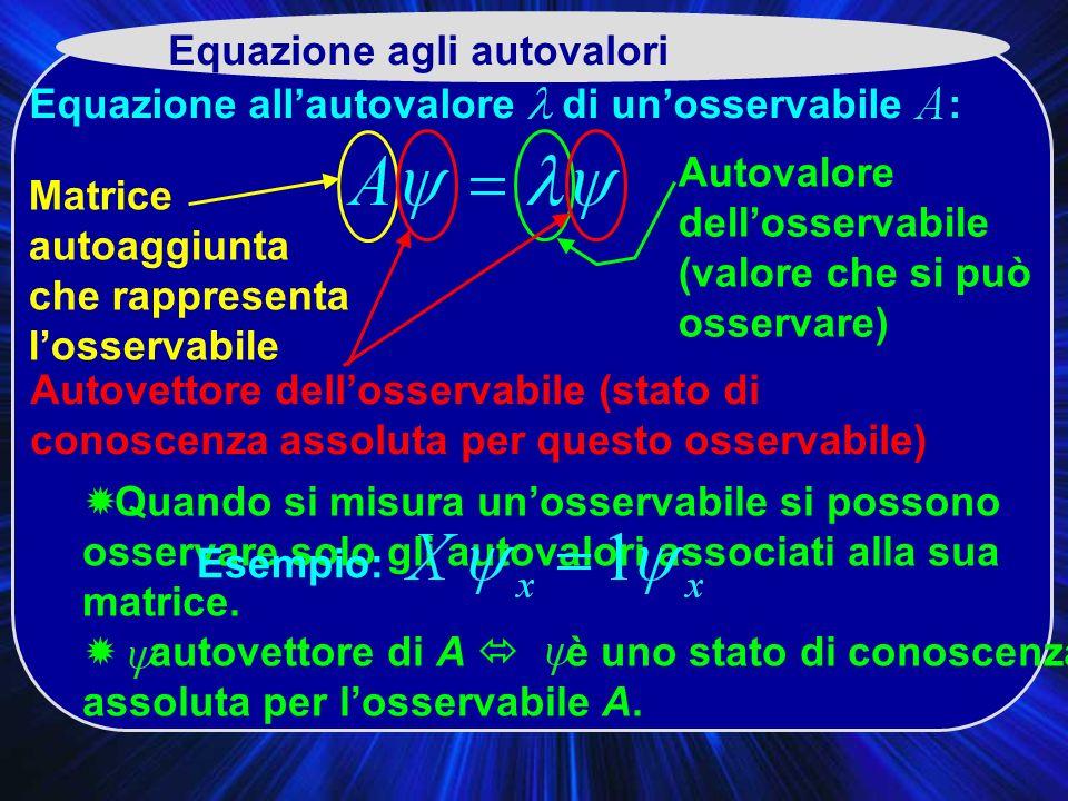 Equazione agli autovalori Equazione allautovalore di unosservabile : Matrice autoaggiunta che rappresenta losservabile Autovettore dellosservabile (stato di conoscenza assoluta per questo osservabile) Autovalore dellosservabile (valore che si può osservare) Quando si misura unosservabile si possono osservare solo gli autovalori associati alla sua matrice.