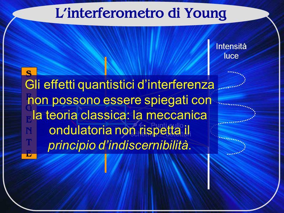 Linterferometro di Young SORGENTESORGENTE Intensità luce Punti sullo schermo = detettori Gli effetti quantistici dinterferenza non possono essere spiegati con la teoria classica: la meccanica ondulatoria non rispetta il principio dindiscernibilità.
