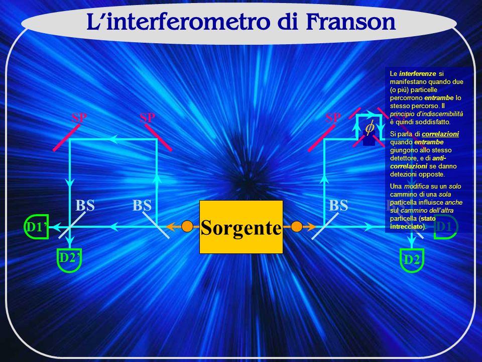 Linterferometro di Franson BS SP D2 BS SP D1 D2 D1 Sorgente Le interferenze si manifestano quando due (o più) particelle percorrono entrambe lo stesso percorso.