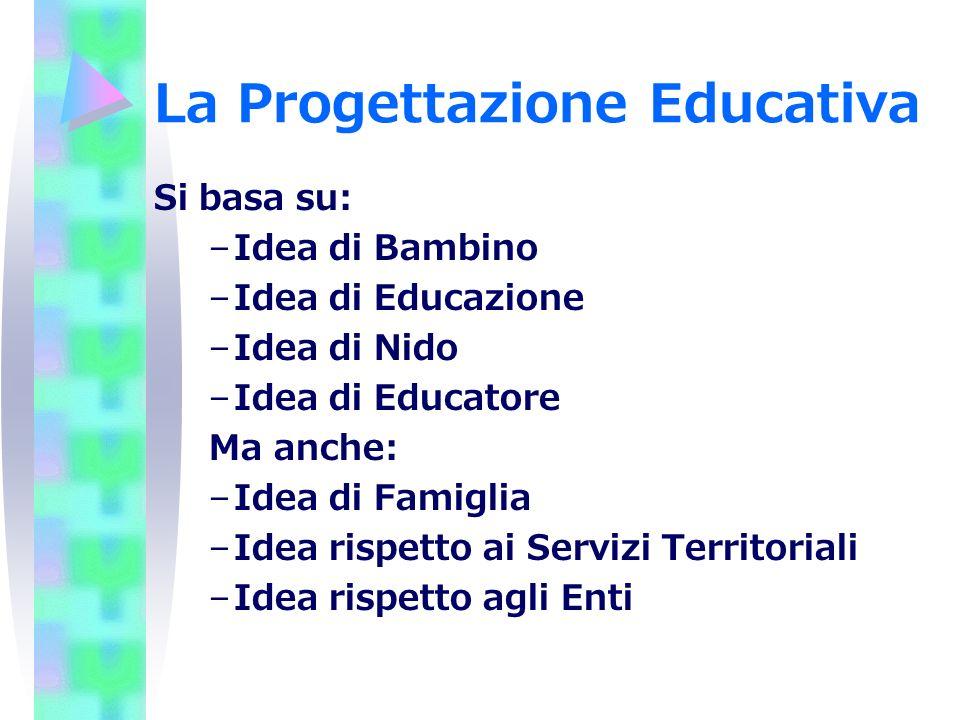 La Progettazione Educativa Si basa su: –Idea di Bambino –Idea di Educazione –Idea di Nido –Idea di Educatore Ma anche: –Idea di Famiglia –Idea rispett