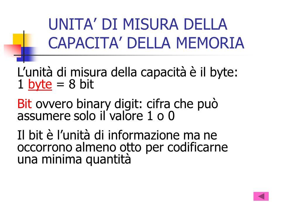 UNITA DI MISURA DELLA CAPACITA DELLA MEMORIA Lunità di misura della capacità è il byte: 1 byte = 8 bitbyte Bit ovvero binary digit: cifra che può assu