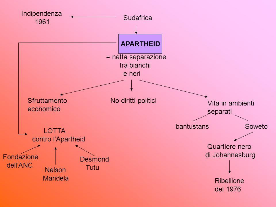 Sudafrica Indipendenza 1961 = netta separazione tra bianchi e neri No diritti politiciSfruttamento economico Vita in ambienti separati Sowetobantustan