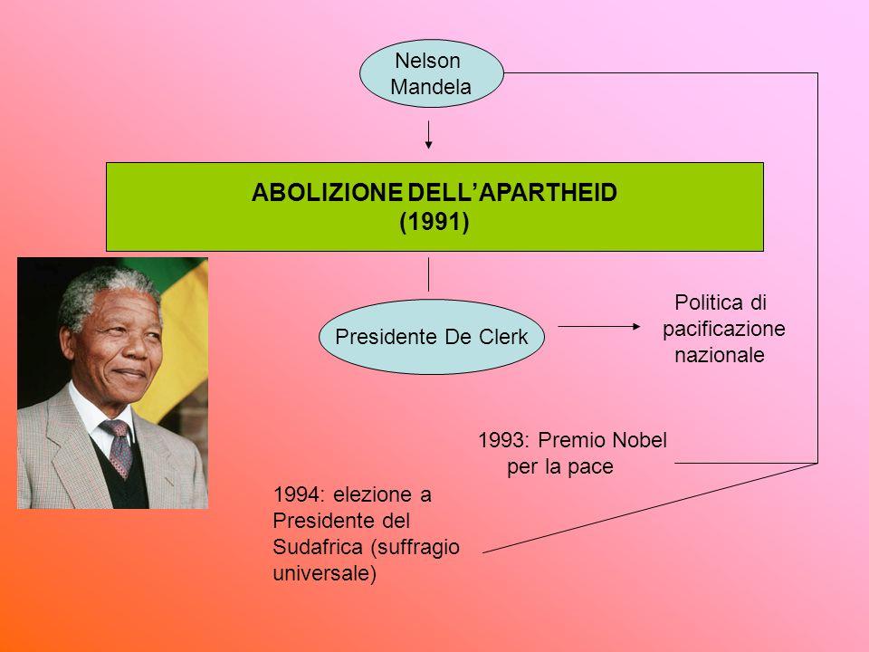 Politica di pacificazione nazionale 1993: Premio Nobel per la pace ABOLIZIONE DELLAPARTHEID (1991) Nelson Mandela Presidente De Clerk 1994: elezione a