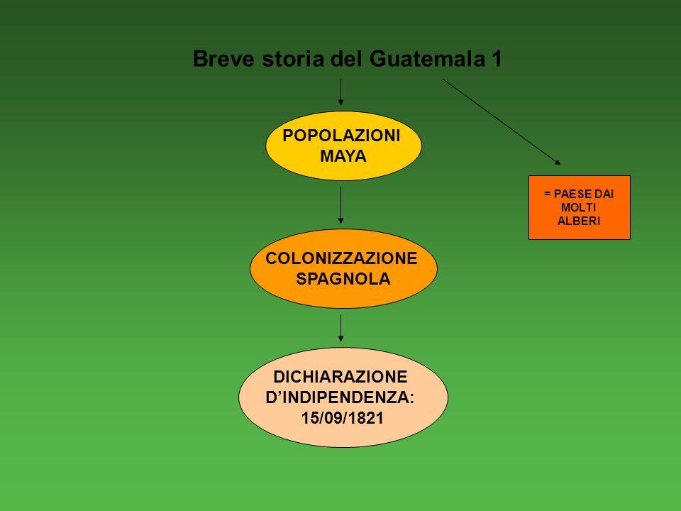 Breve storia del Guatemala 1 POPOLAZIONI MAYA COLONIZZAZIONE SPAGNOLA DICHIARAZIONE DINDIPENDENZA: 15/09/1821 = PAESE DAI MOLTI ALBERI