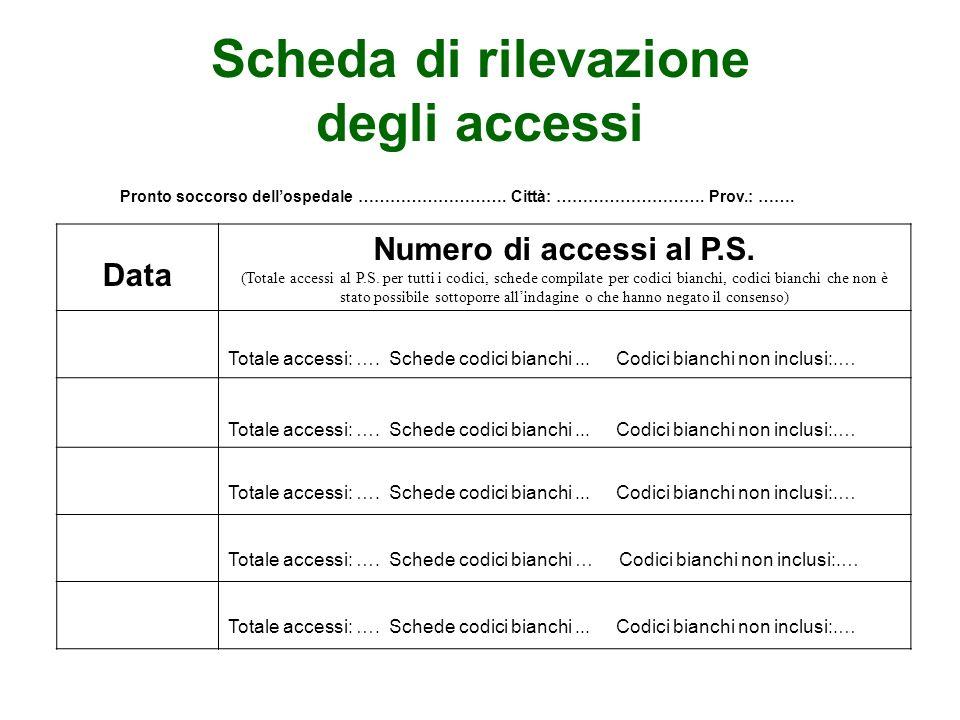 Scheda di rilevazione degli accessi Pronto soccorso dellospedale ………………………. Città: ………………………. Prov.: ……. Data Numero di accessi al P.S. (Totale access