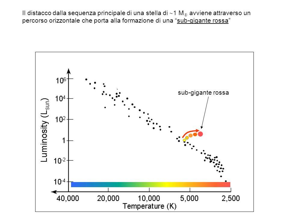 Il distacco dalla sequenza principale di una stella di 1 M avviene attraverso un percorso orizzontale che porta alla formazione di una sub-gigante ros