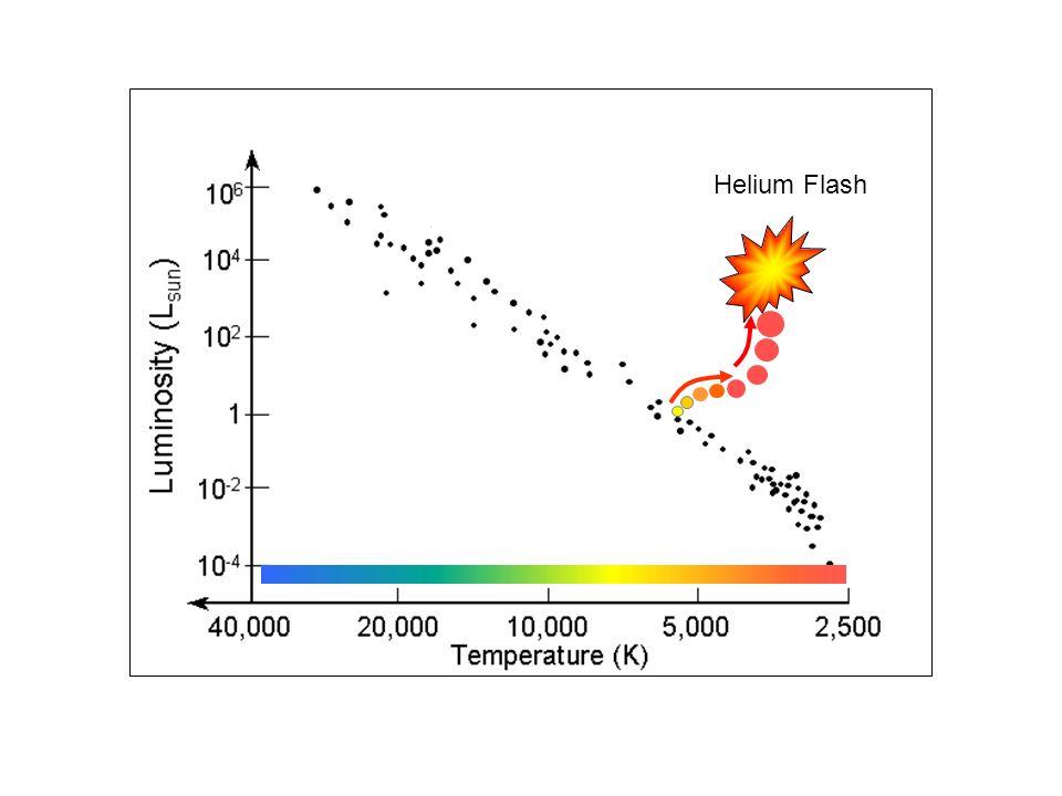 Helium Flash