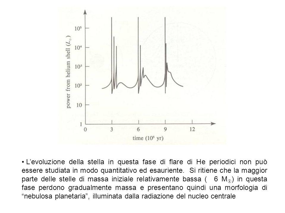 Levoluzione della stella in questa fase di flare di He periodici non può essere studiata in modo quantitativo ed esauriente. Si ritiene che la maggior
